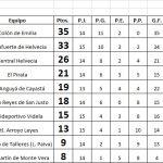 Se jugó la fecha 19, del Apertura Trabajadores Viales en Liga Paivense
