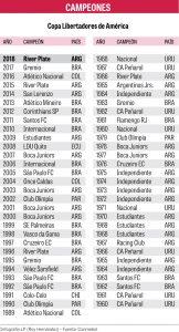 River ganó el clásico y la Copa Libertadores 2018