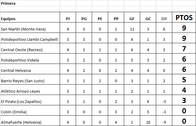 Arroyo Leyes 0 - Polideportivo Llambi Campbell 1