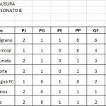 Resultados; fecha 2, Zona Campeonato B