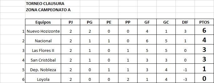 Resultados, fecha 2, Zona Campeonato A, Clausura Pascual