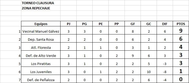 Resultados, fecha 3, Zona Repechaje, Clausura Pascual