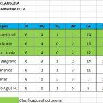 """Resultados, fecha 7 zona Campeonato B, Clausura Pascual """"El abuelo"""" Mendoza"""
