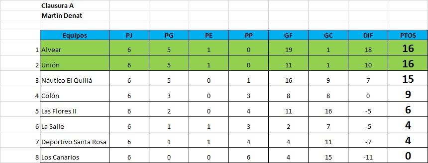 Resultados fecha 6, Clausura A y B, Clausura Martín Denat