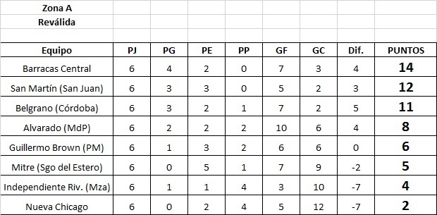 Alvarado (Mar del Plata) 3 - Independiente Rivadavia (Mza) 0. La síntesis y los goles
