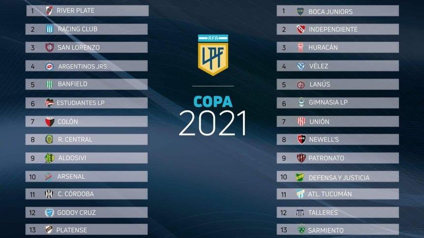 Copa Liga Profesional Fútbol 2021: así quedaron las zonas y el fixture completo