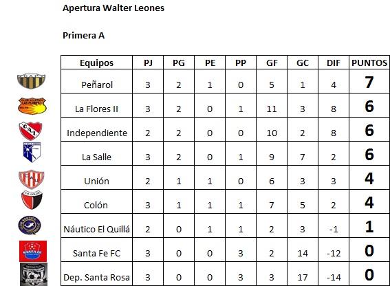 Resultados, fecha 3, Apertura Walter Leones A