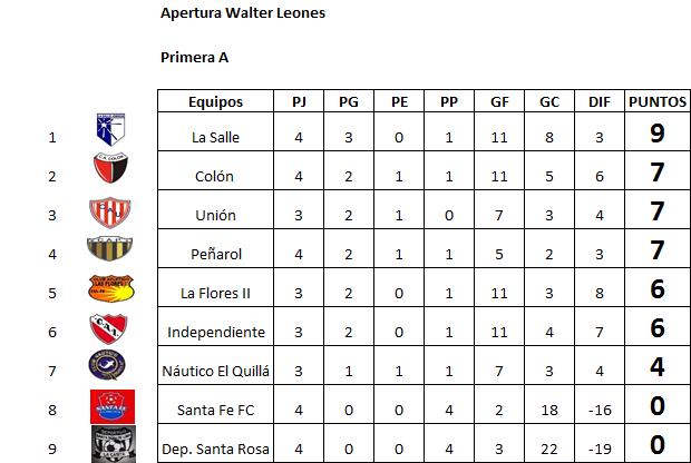 Resultados, fecha 4, Apertura Walter Leones A y B
