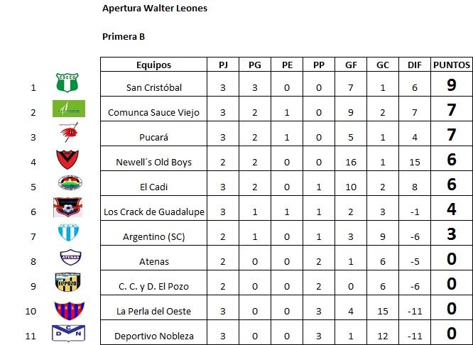 Resultados, fecha 3, Apertura Walter Leones B